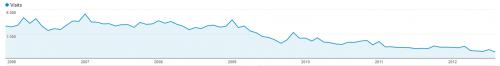 Statystyki - spadek z 5000 do 600 wizyt miesięcznie